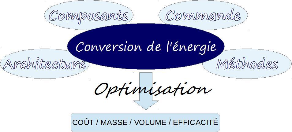 Conversion de l'énergie pour une optimisation du coût, masse, volume et efficacité