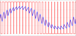 Formes d'ondes d'un convertisseur 2 niveaux
